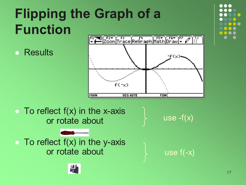 17 Flipping the Graph of a Function Results To reflect f(x) in the x-axis or rotate about To reflect f(x) in the y-axis or rotate about use -f(x) use f(-x)