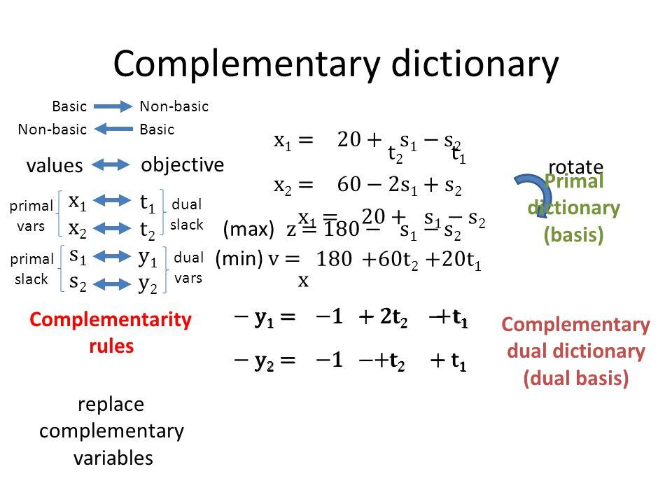 x 1 = 20 + s 1 − s 2 x 2 = 60 − 2s 1 + s 2 z = 180 −s 1 − s 2 Complementary dictionary x1x2s1s2x1x2s1s2 t1t2y1y2t1t2y1y2 values objective Basic Non-basic Basic rotate replace complementary variables − y 1 = − y 2 = t2t2 t1t1 −1− 2t 2 +t 1 −1+t 2 − t 1 y 1 = 1 + 2t 2 − t 1 y 2 = 1 − t 2 + t 1 (min) v =180+60t 2 +20t 1 Complementary dual dictionary (dual basis) x 1 = 20 + s 1 − s 2 x 2 = 60 − 2s 1 + s 2 z = 180 −s 1 − s 2 Primal dictionary (basis) (max) primal vars primal slack dual slack dual vars Complementarity rules