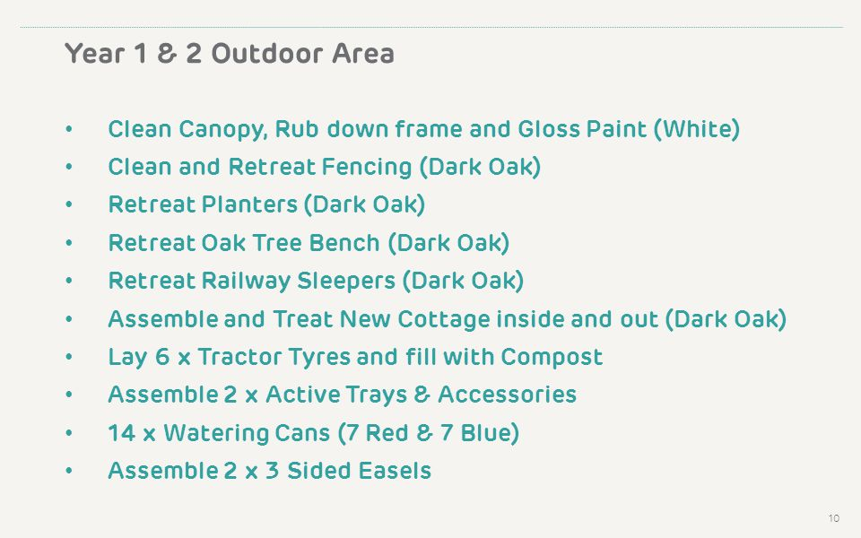 Year 1 & 2 Outdoor Area Clean Canopy, Rub down frame and Gloss Paint (White) Clean and Retreat Fencing (Dark Oak) Retreat Planters (Dark Oak) Retreat Oak Tree Bench (Dark Oak) Retreat Railway Sleepers (Dark Oak) Assemble and Treat New Cottage inside and out (Dark Oak) Lay 6 x Tractor Tyres and fill with Compost Assemble 2 x Active Trays & Accessories 14 x Watering Cans (7 Red & 7 Blue) Assemble 2 x 3 Sided Easels 10