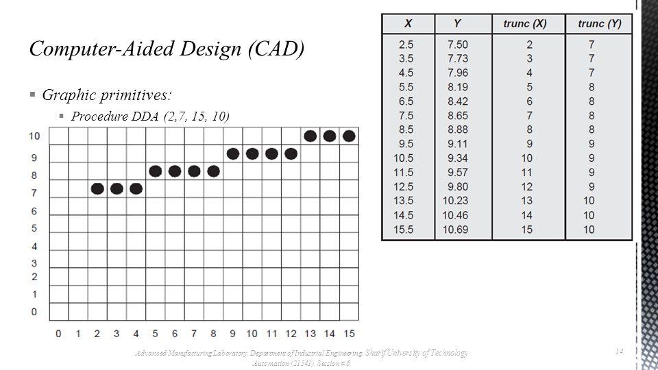  Graphic primitives:  Procedure DDA (2,7, 15, 10)  As begin:  STEP=max {13, 3}=13  Dx=13/13=1; Dy=(10-7)/13=0.23 ;  For (int i=0; i<=13; i++) {