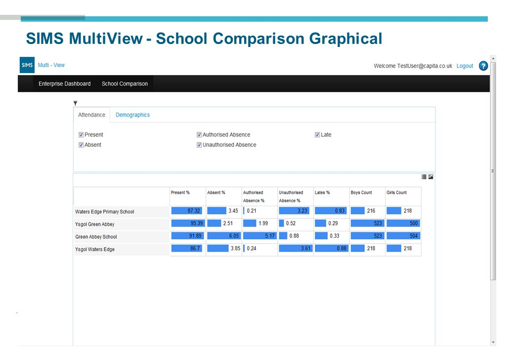 SIMS MultiView - School Comparison Graphical