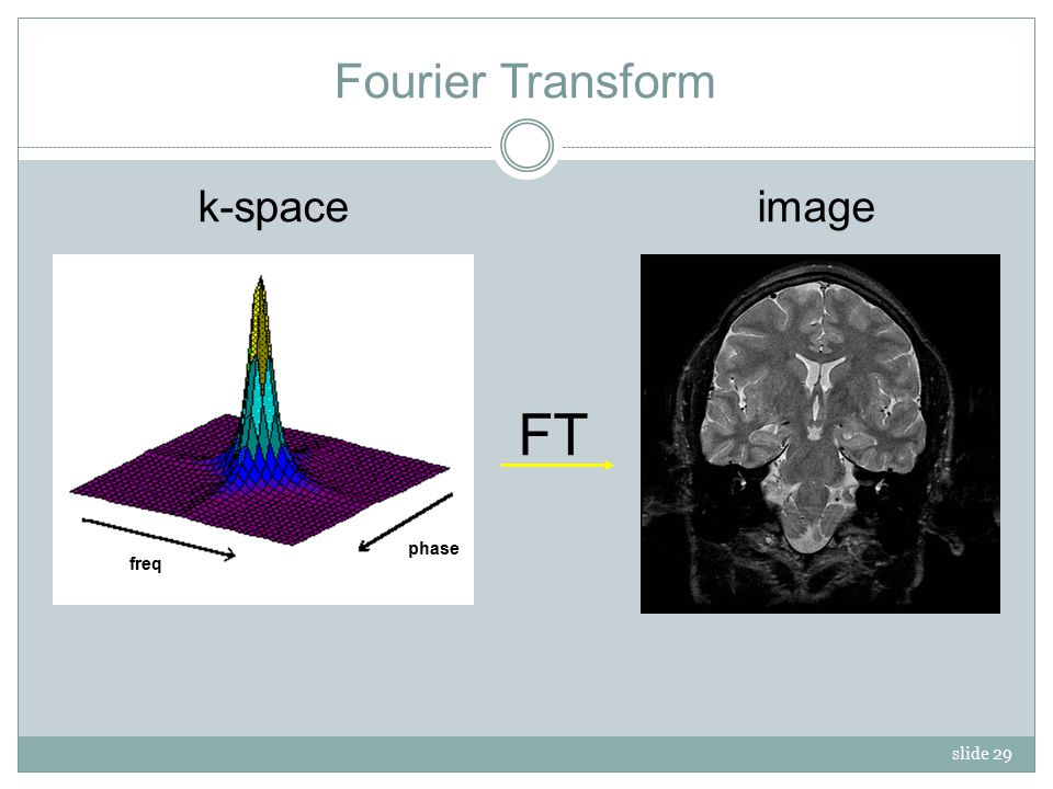 slide 29 FT k-space freq phase image Fourier Transform