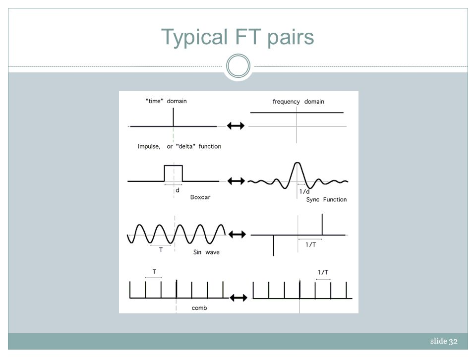 slide 32 Typical FT pairs