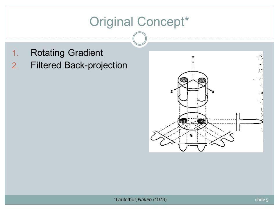 slide 5 Original Concept* 1.Rotating Gradient 2.