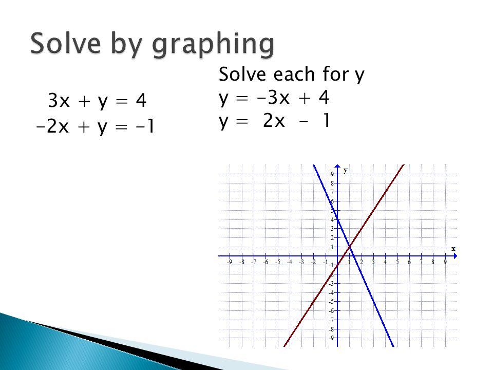 3x + y = 4 -2x + y = -1 Solve each for y y = -3x + 4 y = 2x - 1