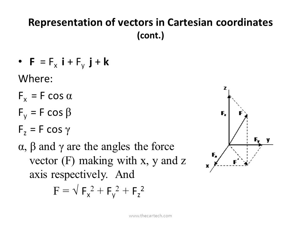 Representation of vectors in Cartesian coordinates (cont.) F = F x i + F y j + k Where: F x = F cos α F y = F cos β F z = F cos γ α, β and γ are the angles the force vector (F) making with x, y and z axis respectively.