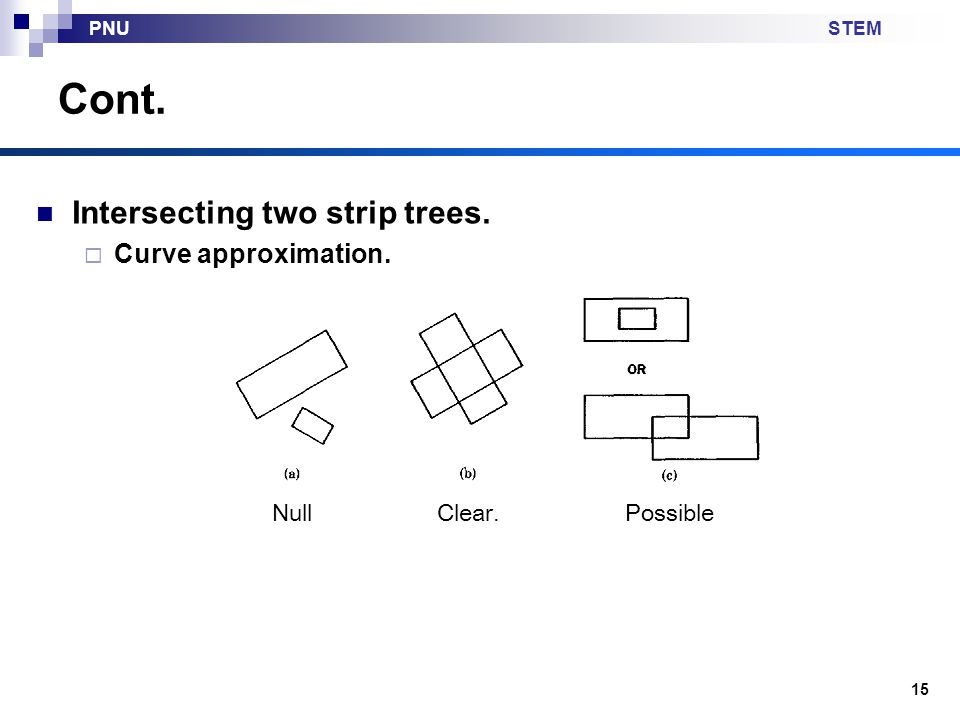 STEMPNU Intersecting two strip trees.  Curve approximation. Cont. 15 NullClear.Possible