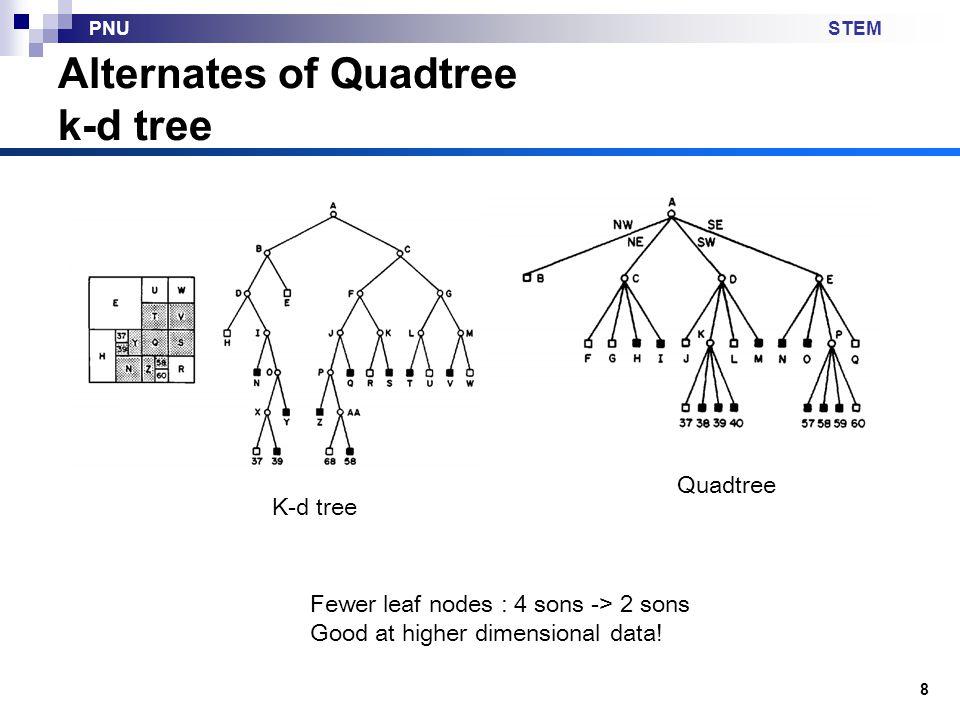 STEMPNU Point quadtree vs k-d tree 9 Quadtree 2^k branching factor for k dimension k-d tree