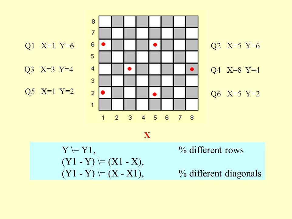Q3 X=3 Y=4 Q4 X=8 Y=4 X Q1 X=1 Y=6Q2 X=5 Y=6 Q6 X=5 Y=2 Q5 X=1 Y=2 Y \= Y1, % different rows (Y1 - Y) \= (X1 - X), (Y1 - Y) \= (X - X1), % different diagonals