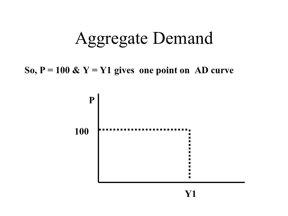 Aggregate Demand So, P = 100 & Y = Y1 gives one point on AD curve Y1 P 100