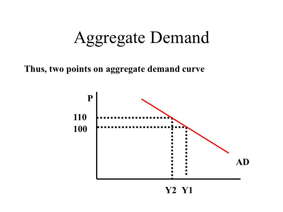 Aggregate Demand Thus, two points on aggregate demand curve Y1 P 100 AD 110 Y2