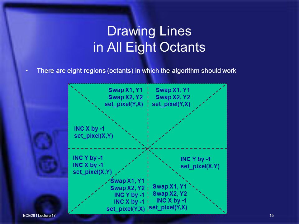 ECE291 Lecture 1715 Drawing Lines in All Eight Octants There are eight regions (octants) in which the algorithm should work INC Y by -1 set_pixel(X,Y) INC X by -1 set_pixel(X,Y) INC Y by -1 INC X by -1 set_pixel(X,Y) Swap X1, Y1 Swap X2, Y2 INC Y by -1 INC X by -1 set_pixel(Y,X) Swap X1, Y1 Swap X2, Y2 INC X by -1 set_pixel(Y,X) Swap X1, Y1 Swap X2, Y2 set_pixel(Y,X) Swap X1, Y1 Swap X2, Y2 set_pixel(Y,X)