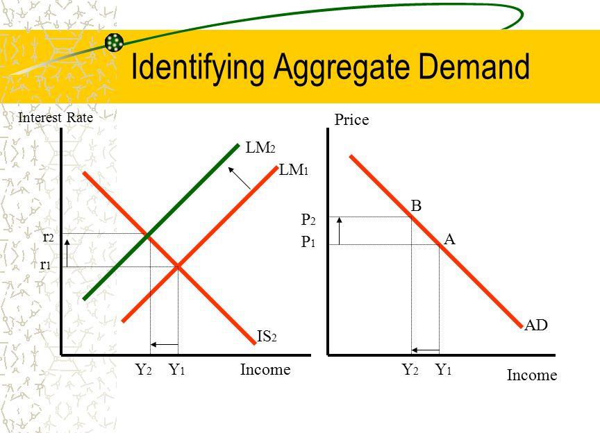 Identifying Aggregate Demand LM 1 IS 2 r2r2 r1r1 Y1Y1 LM 2 Y2Y2 Income Interest Rate Income Price AD P2P2 P1P1 Y1Y1 Y2Y2 B A