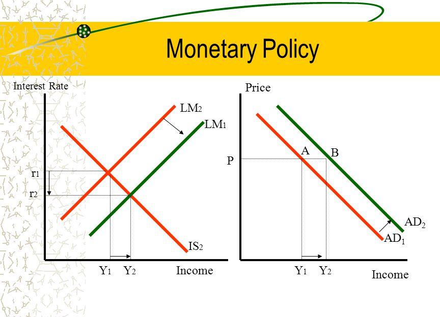 Monetary Policy LM 1 IS 2 r1r1 r2r2 Y2Y2 LM 2 Y1Y1 Income Interest Rate Income Price AD 1 P Y2Y2 Y1Y1 A B AD 2