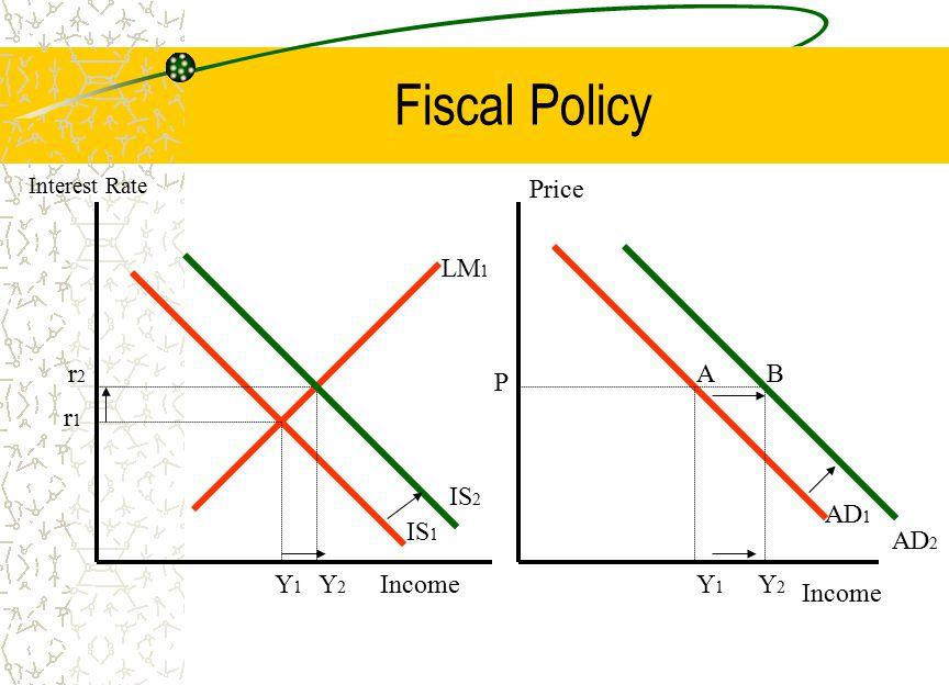 Fiscal Policy LM 1 IS 1 r2r2 r1r1 Y2Y2 IS 2 Y1Y1 Income Interest Rate Income Price AD 1 P Y2Y2 Y1Y1 BA AD 2