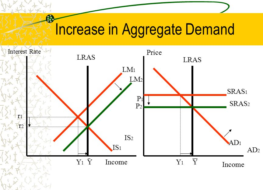 Increase in Aggregate Demand LM 1 IS 1 r2r2 r1r1 Y IS 2 Y1Y1 Income Interest Rate Income Price AD 1 P2P2 YY1Y1 AD 2 LRAS LM 2 P1P1 SRAS 1 SRAS 2