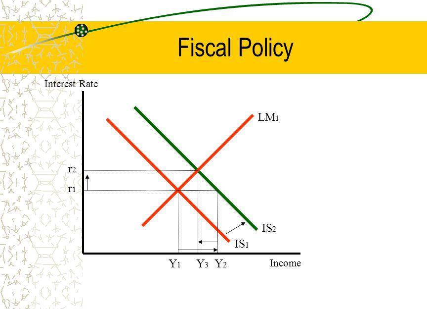 Fiscal Policy LM 1 IS 2 IS 1 r2r2 r1r1 Y1Y1 Y3Y3 Y2Y2 Interest Rate Income