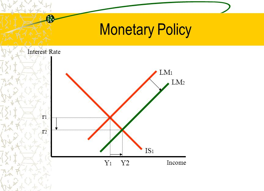 Monetary Policy LM 1 LM 2 IS 1 r2r2 r1r1 Y1Y1 Y2 Interest Rate Income