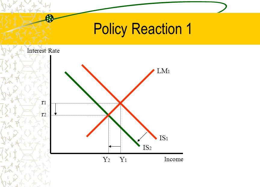 Policy Reaction 1 LM 1 IS 1 IS 2 r1r1 r2r2 Y2Y2 Y1Y1 Interest Rate Income