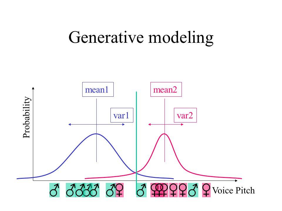 Generative modeling Voice Pitch Probability mean1 var1 mean2 var2