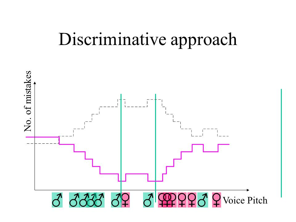 Adaboost as gradient descent Discriminator class: a linear discriminator in the space of weak hypotheses Original goal: find hyper plane with smallest number of mistakes –Known to be an NP-hard problem (no algorithm that runs in time polynomial in d, where d is the dimension of the space) Computational method: Use exponential loss as a surrogate, perform gradient descent.