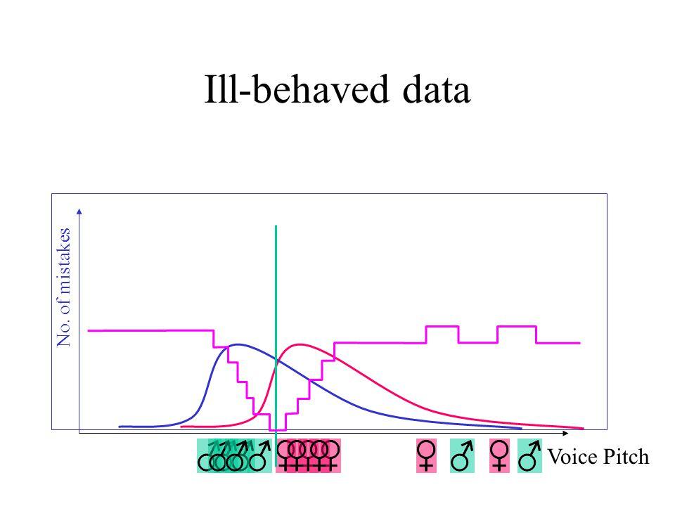 Precision/recall graphs Score Accuracy