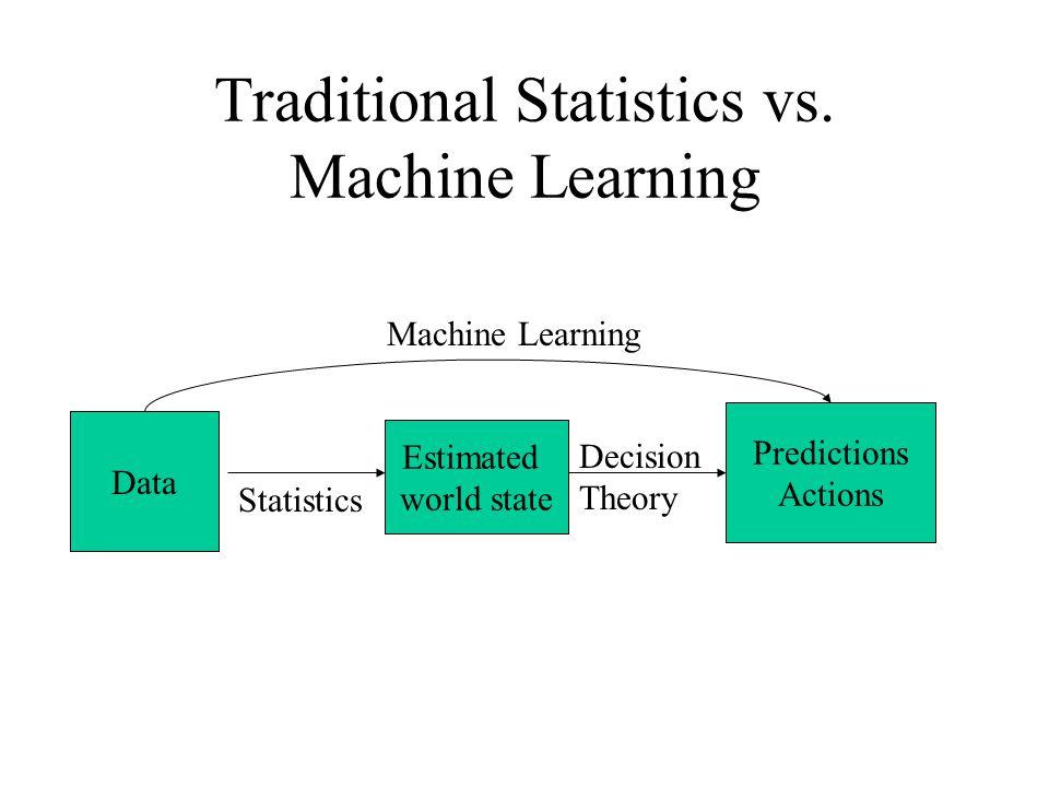 Traditional Statistics vs.