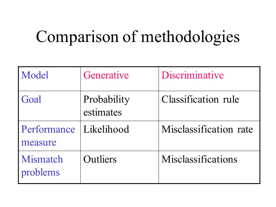 ModelGenerativeDiscriminative GoalProbability estimates Classification rule Performance measure LikelihoodMisclassification rate Mismatch problems OutliersMisclassifications Comparison of methodologies