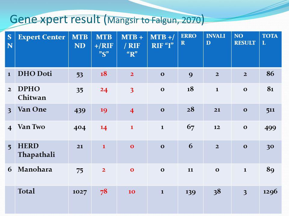 Gene xpert result ( Mangsir to Falgun, 2070 ) SNSN Expert CenterMTB ND MTB +/RIF S MTB + / RIF R MTB +/ RIF I ERRO R INVALI D NO RESULT TOTA L 1DHO Doti53182092286 2DPHO Chitwan 352430181081 3Van One439194028210511 4Van Two404141167120499 5HERD Thapathali 2110062030 6Manohara75200110189 Total1027781011393831296
