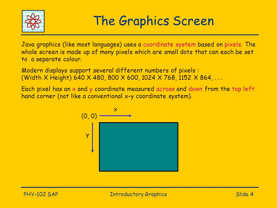 PHY-102 SAPIntroductory GraphicsSlide 4 The Graphics Screen Java graphics (like most languages) uses a coordinate system based on pixels. The whole sc