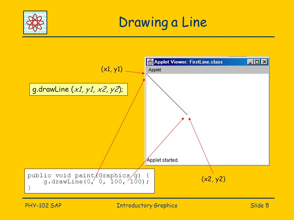 PHY-102 SAPIntroductory GraphicsSlide 5 Drawing a Line g.drawLine (x1, y1, x2, y2); (x1, y1) (x2, y2) public void paint(Graphics g) { g.drawLine(0, 0,