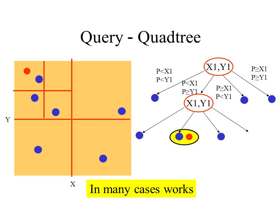 Quadtree - Query X Y In many cases works X1,Y1 P<X1 P<Y1 P<X1 P≥Y1 X1,Y1 P≥X1 P≥Y1 P≥X1 P<Y1