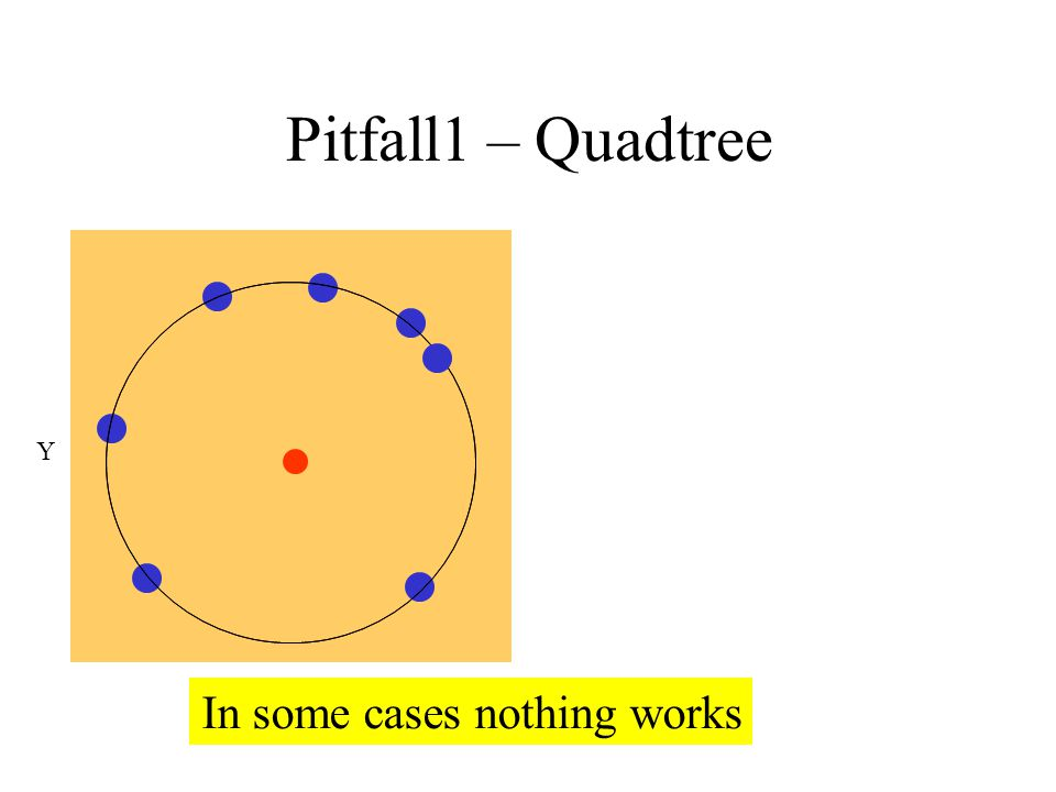 Quadtree – Pitfall1 X Y In some cases nothing works