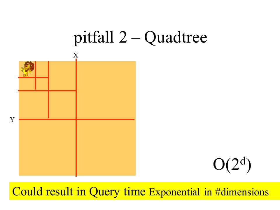 Quadtree – pitfall 2 X Y O(2 d ) Could result in Query time Exponential in #dimensions