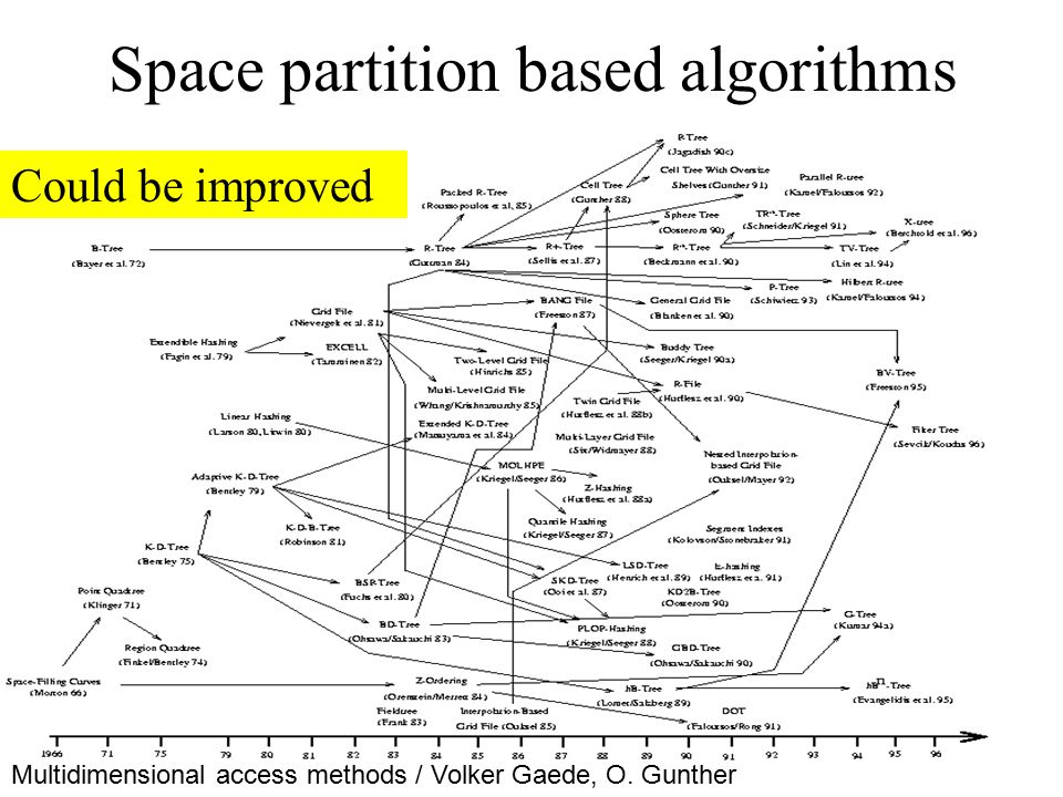Space partition based algorithms Multidimensional access methods / Volker Gaede, O. Gunther Could be improved