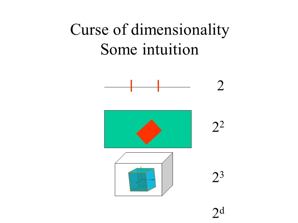 Curse of dimensionality Some intuition 2 2 2323 2d2d