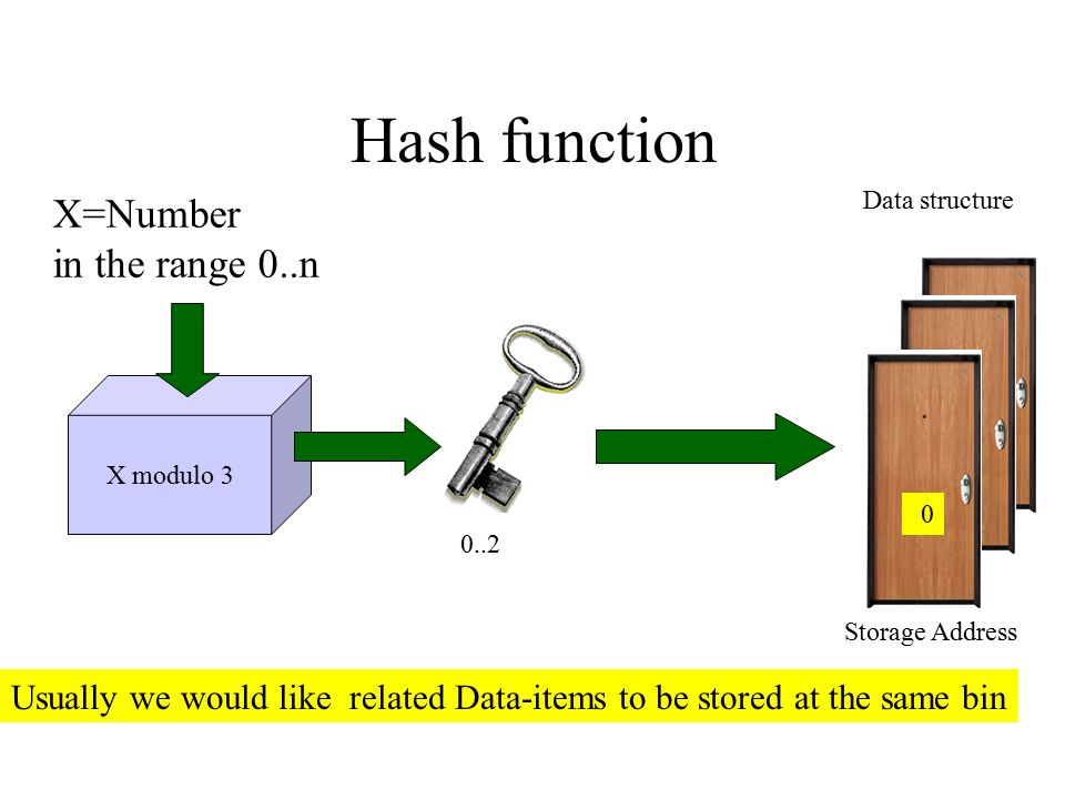 Hash function X modulo 3 X=Number in the range 0..n 0..2 Storage Address Data structure 0 Usually we would like related Data-items to be stored at the