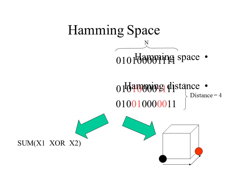 Hamming Space N 010100001111 010010000011 Distance = 4 Hamming space Hamming distance SUM(X1 XOR X2)