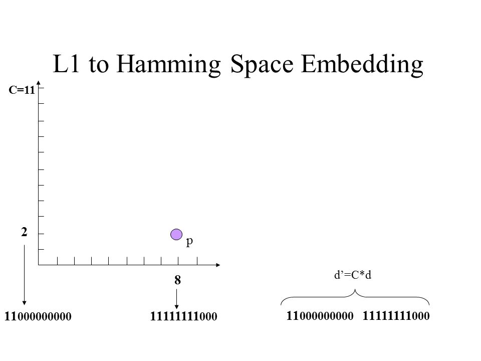L1 to Hamming Space Embedding p 8 C=11 11111111 000 11 000000000 2 11111111 000 11 000000000 d'=C*d