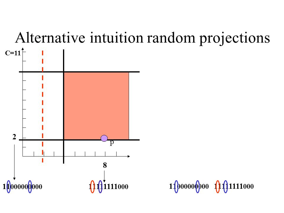 Alternative intuition random projections 8 C=11 11111111 000 11 000000000 2 11111111 000 11 000000000 p