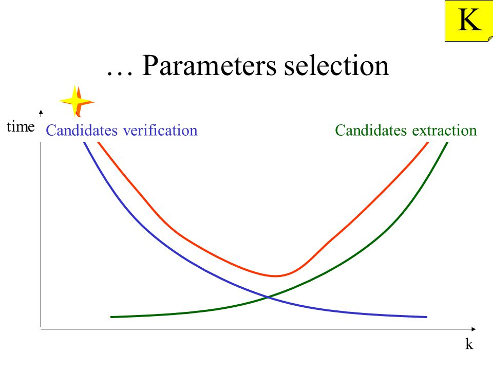 … Parameters selection K k time Candidates verificationCandidates extraction