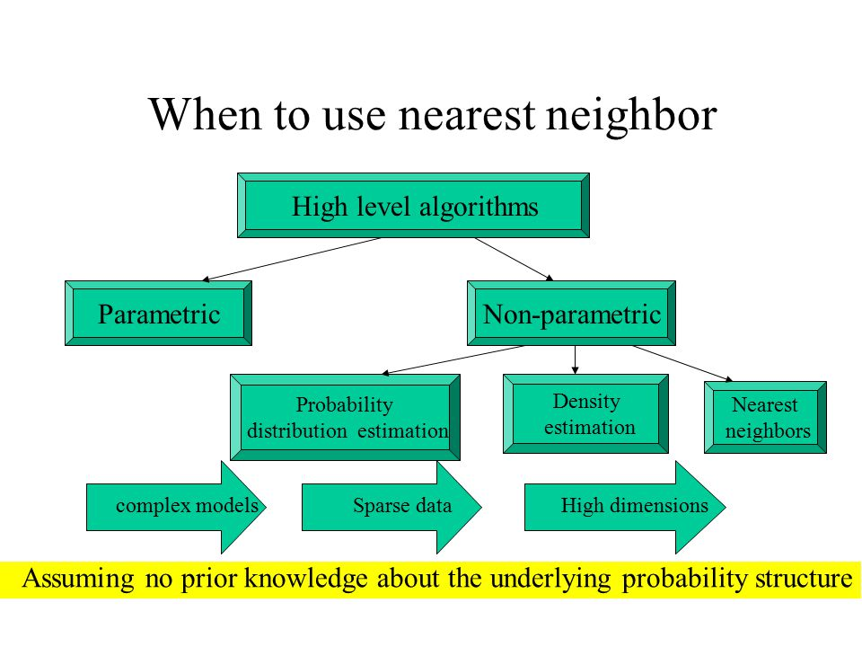 When to use nearest neighbor High level algorithms Assuming no prior knowledge about the underlying probability structure complex modelsSparse dataHig