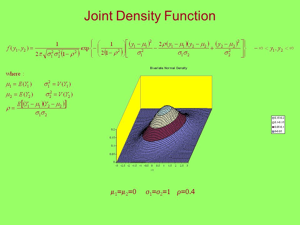 Joint Density Function         