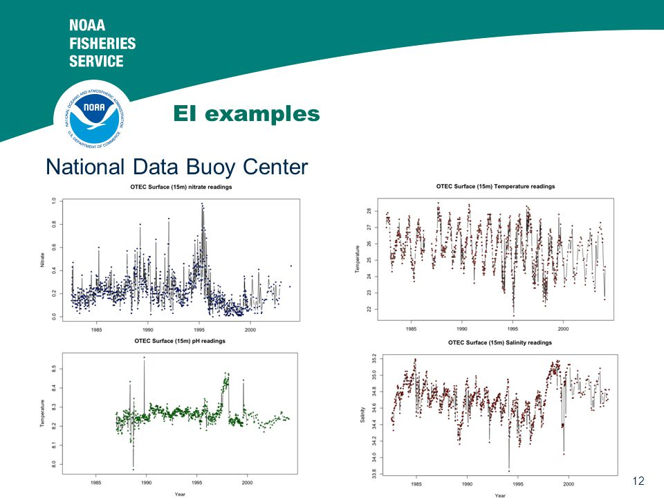 12 EI examples National Data Buoy Center