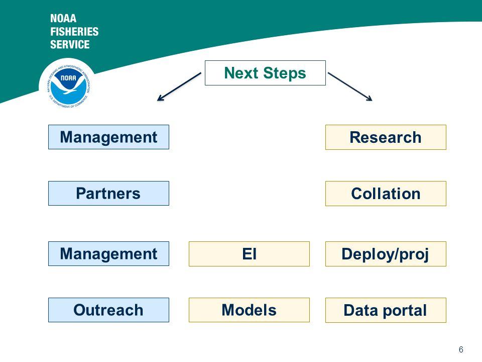 6 Next Steps Research Management Partners Management Outreach EI Collation Models Deploy/proj Data portal