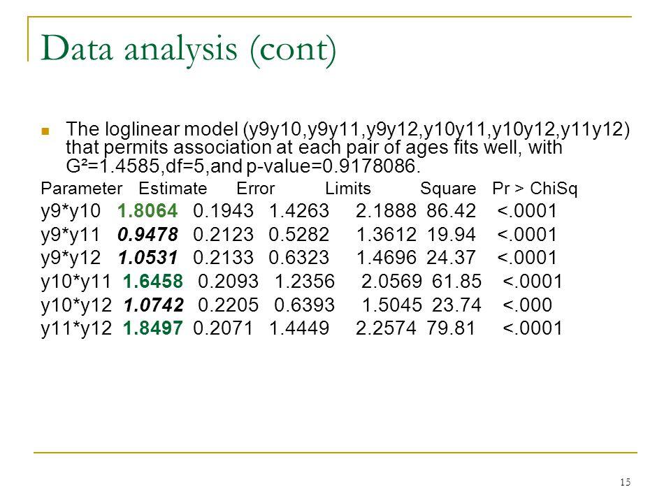 15 Data analysis (cont) The loglinear model (y9y10,y9y11,y9y12,y10y11,y10y12,y11y12) that permits association at each pair of ages fits well, with G²=1.4585,df=5,and p-value=0.9178086.