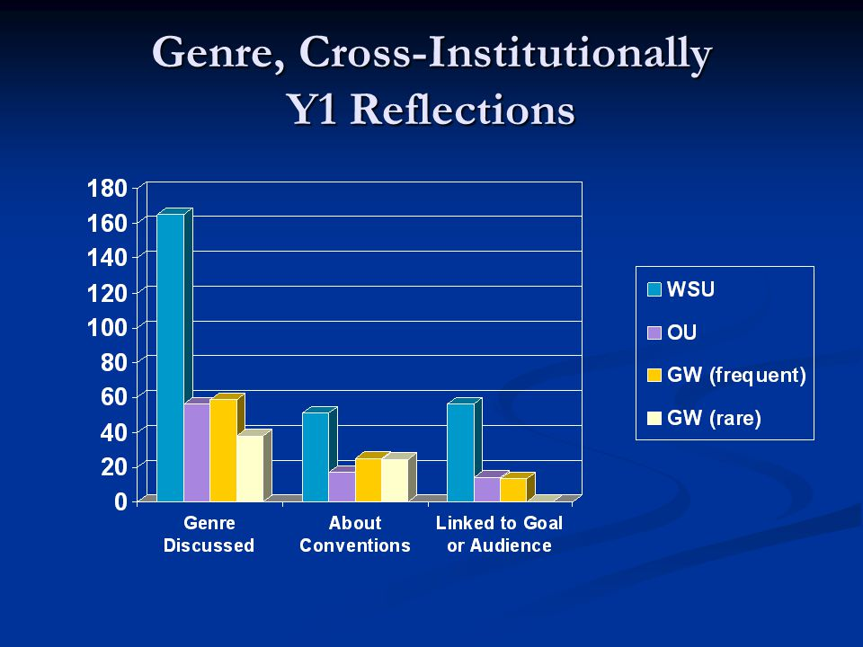 Genre, Cross-Institutionally Y1 Reflections