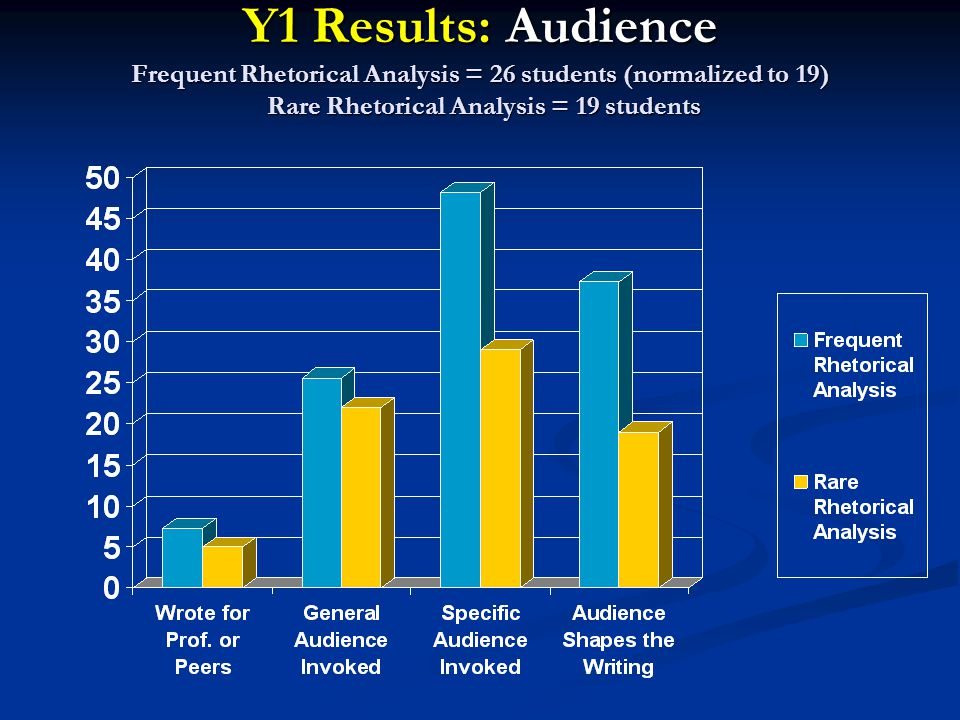 Y1 Results: Audience Frequent Rhetorical Analysis = 26 students (normalized to 19) Rare Rhetorical Analysis = 19 students