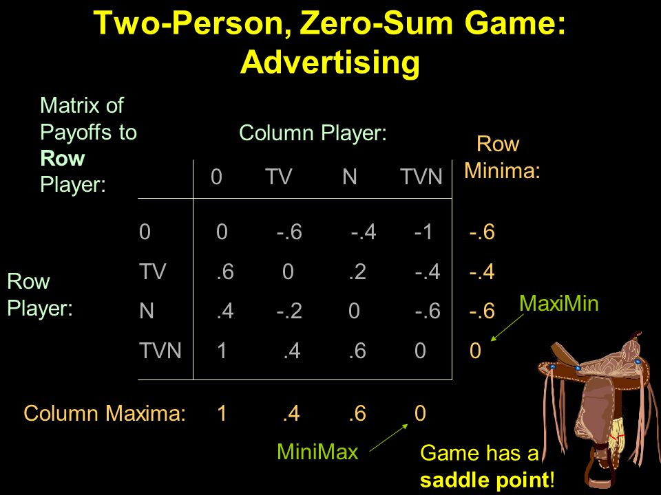 Two-Person, Zero-Sum Game: Advertising 0 -.6 -.4-1.60.2 -.4.4 -.20 -.6 1.4.60 0 TV N TVN 0 TV N TVN Column Player: Row Player: Matrix of Payoffs to Row Player: Row Minima: Column Maxima:1.4.60 -.6 -.4 -.6 0 MaxiMin MiniMax Game has a saddle point!
