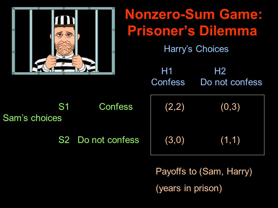 Nonzero-Sum Game: Prisoner's Dilemma (2,2)(0,3) (3,0)(1,1) Harry's Choices H1 H2 Confess Do not confess S1 Confess Sam's choices S2 Do not confess Payoffs to (Sam, Harry) (years in prison)